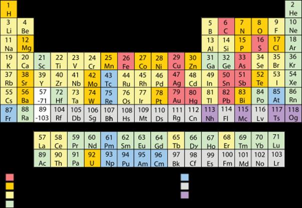 Periodiek systeem - Wikipedia